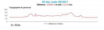 Vtt 20 kms denivelle
