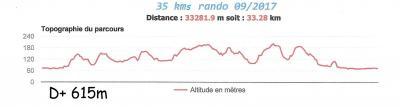 Vtt 35 kms denivelle