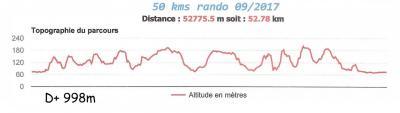 Vtt 50 kms denivelle